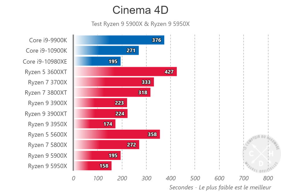 Indices de performance Cineme 4D