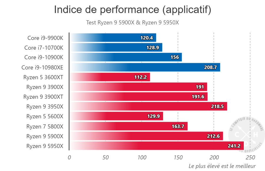Indices de performance Applicatif