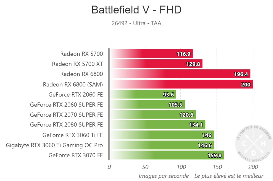 Indices de performance Battlefield V